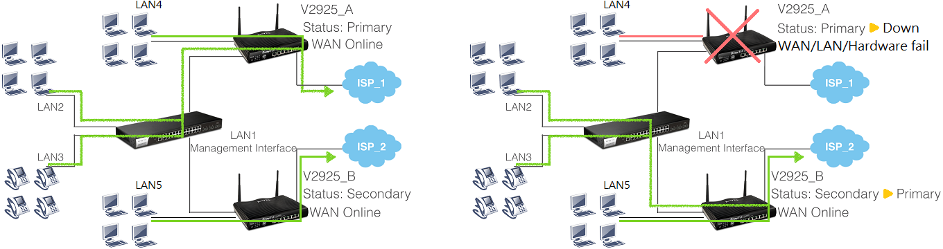 an illustration of network topology with two routers