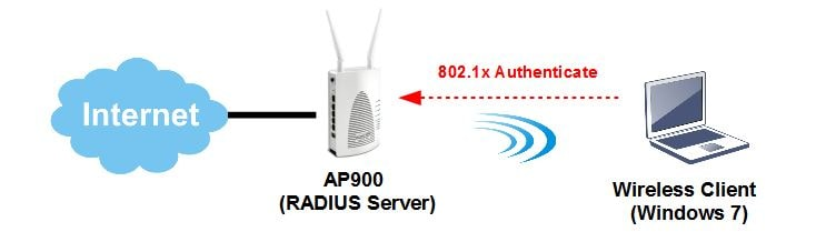 a VigorAP 903 acting as the RADIUS server