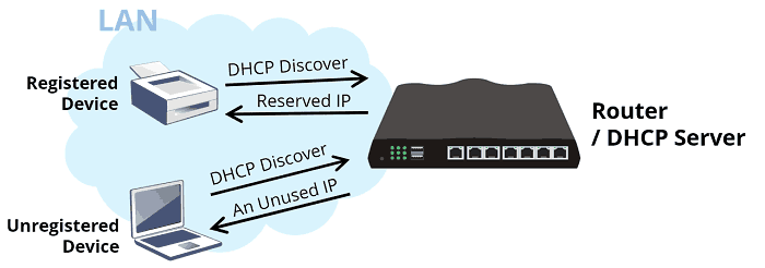 an illustration of DHCP reservation