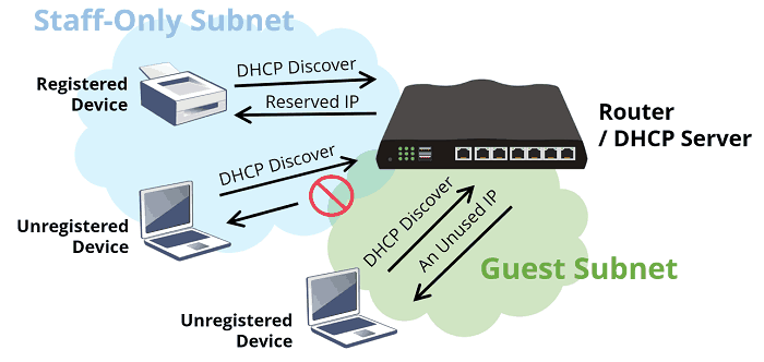 a screenshot of DHCP Reservation setup on DrayOS