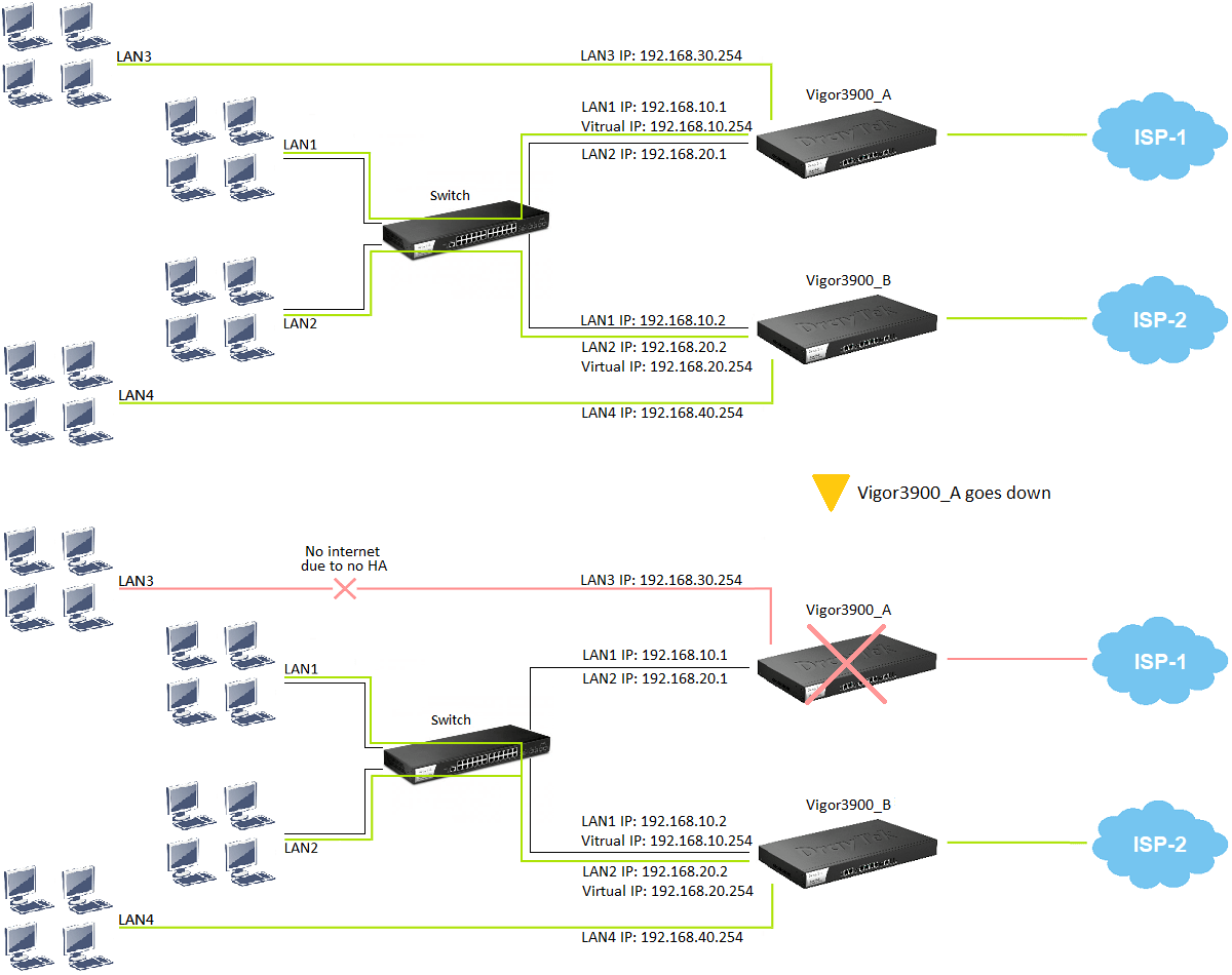 a network topology
