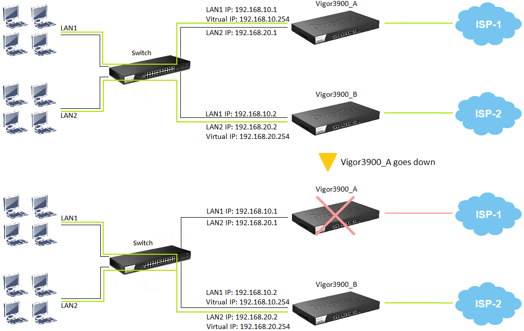 a high availability network topology