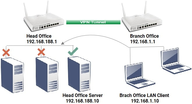 an illustration of VPN connecting Head Office and Branch Office