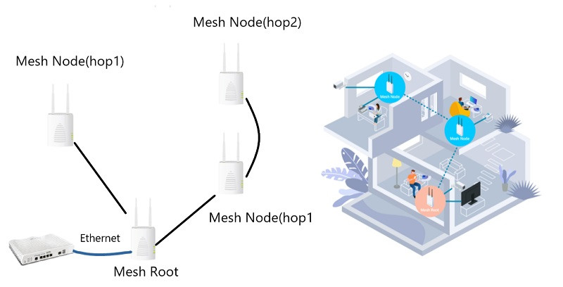 topology of mesh network