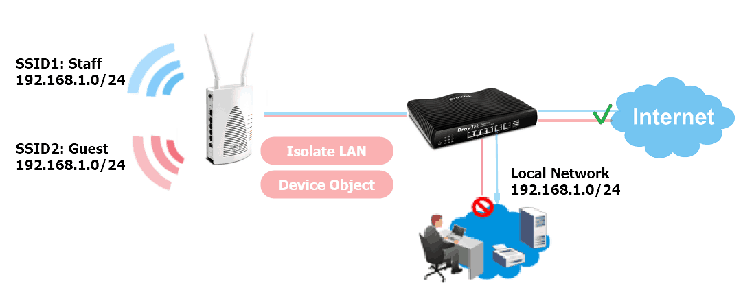 isolate wifi guest from the same lan network.png