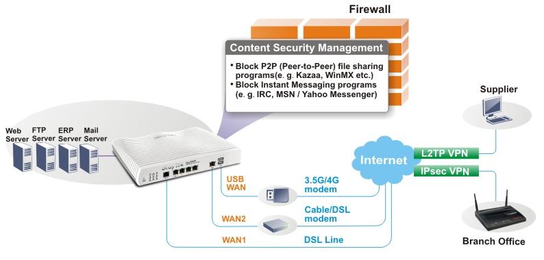 2862b-multi_site_business_deployment