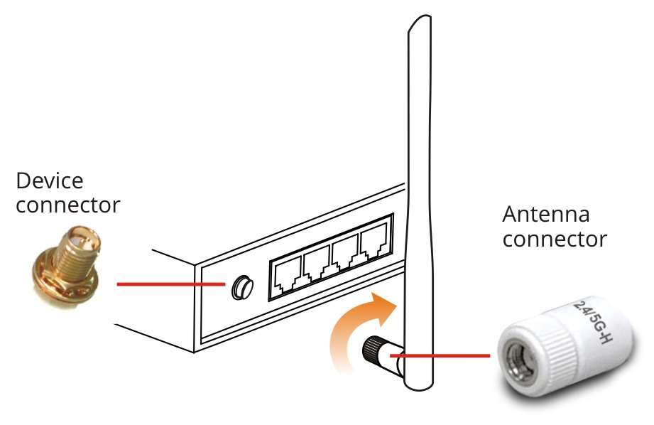 How to install ANT-1205 onto a Router