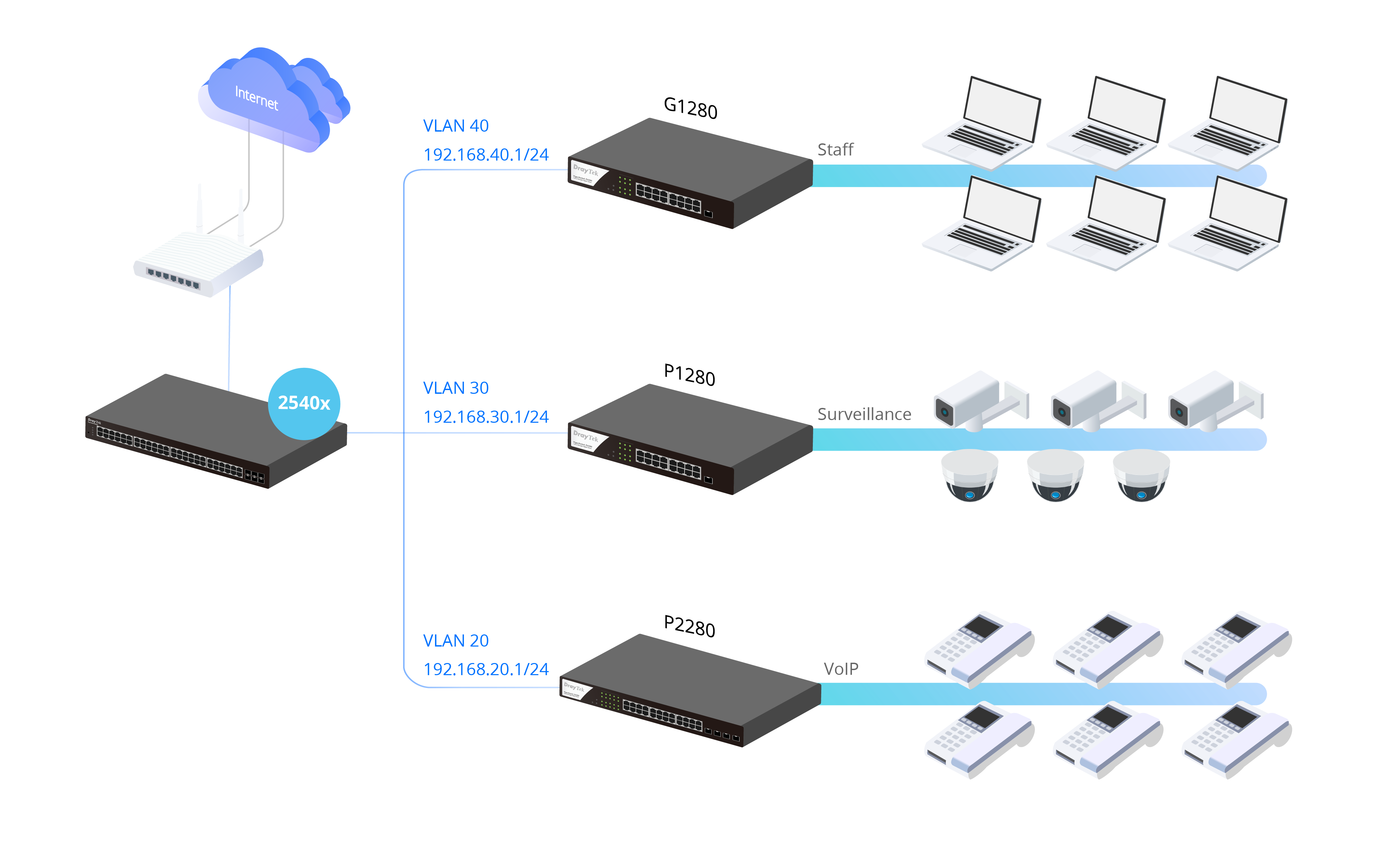 Scenario of DHCP Server & VLAN Routing