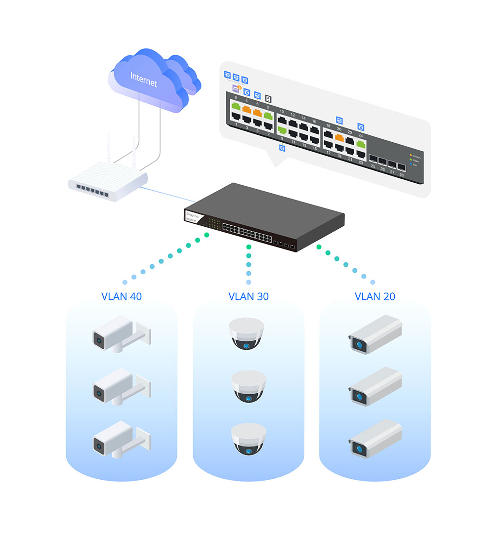 ONVIF VLAN Scenario of VigorSwitch P2280x