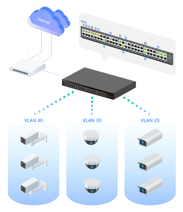 ONVIF VLAN Scenario of VigorSwitch P2540x
