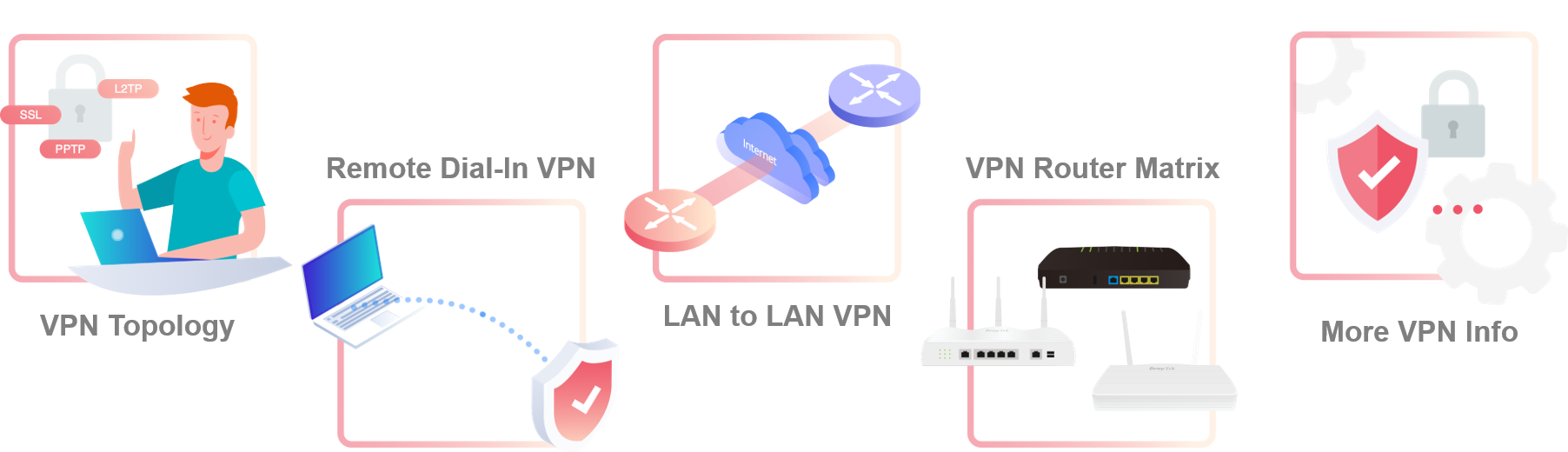 Work from Home VPN Solution in 5 steps