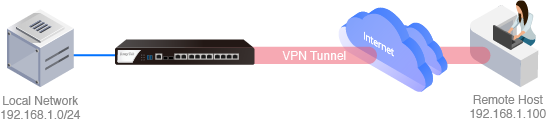 Suggested Built-in VPN_Type