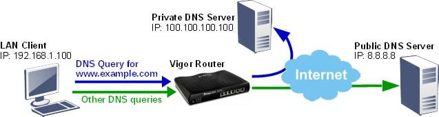 dns address router