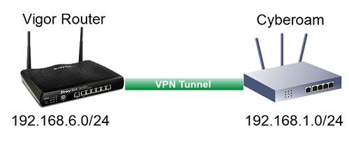 Vigor Router to Cyberoam - IPsec - DrayTek Corp