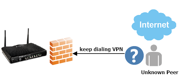 How to block an unknown IP address which keeps dialing VPN