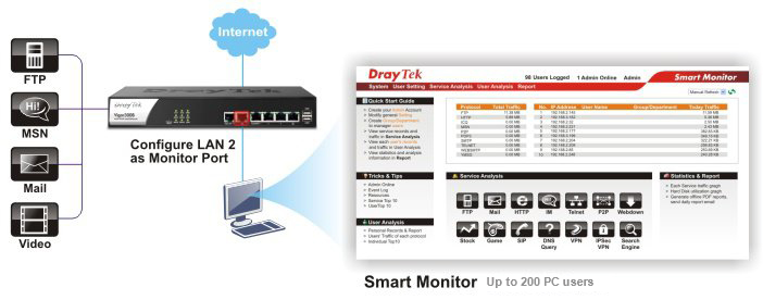 300b-Traffic_analyze_to_optimize_productivity