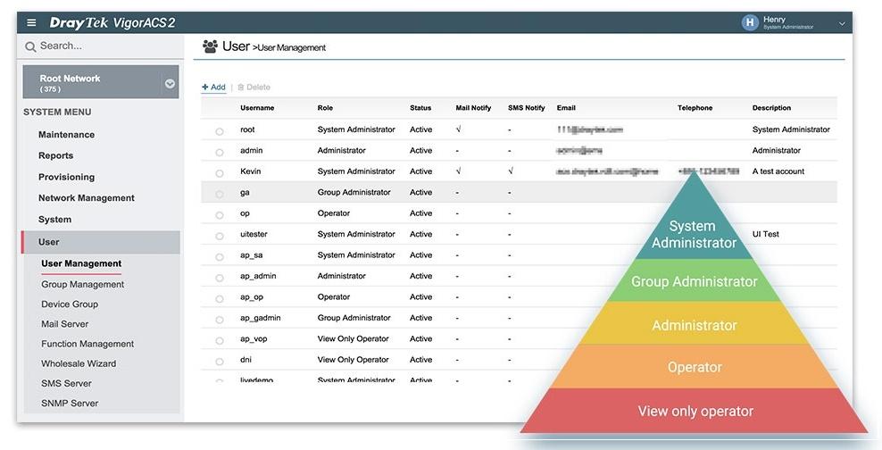 ACS2-user_management