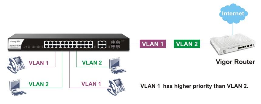 g1280-voice-vlan