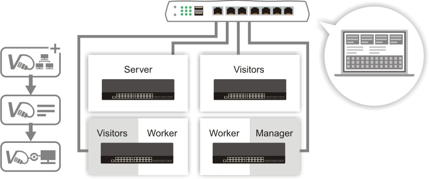 g2280-central-switch-management-of-VigorRouter