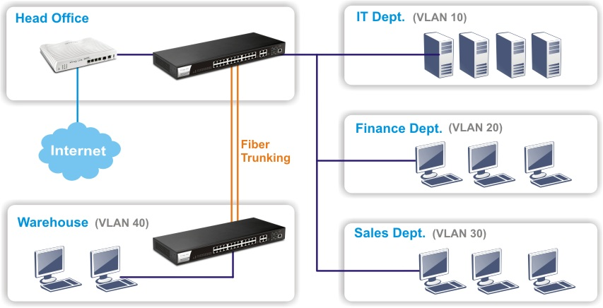 g2280-vlan-and-poe