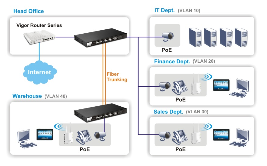 p1280-vlan_and_poe