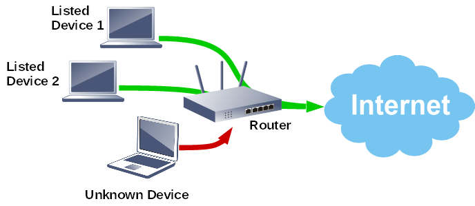 Router blocking access from devices not in the IP Bind List