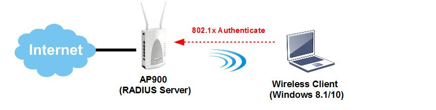 How to set up 802 1X authentication on VigorAP for Windows